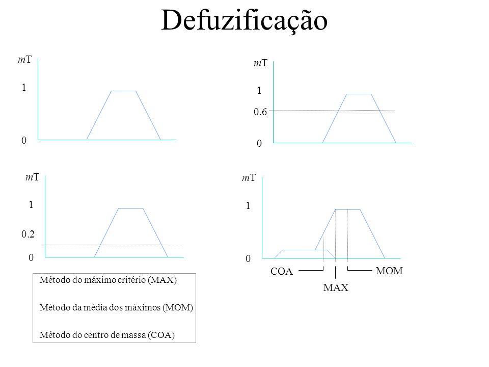 Defuzificação Método do máximo critério (MAX) Método da média dos máximos (MOM) Método do centro de massa (COA) COA MOM MAX 0 1 mTmT 0 1 mTmT 0 1 mTmT