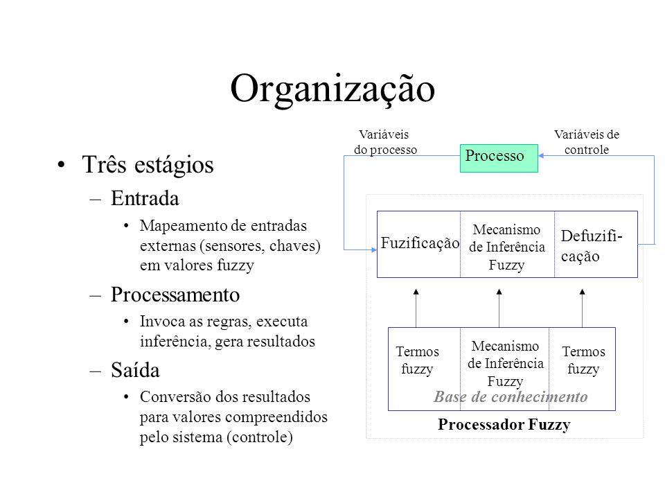 Organização Três estágios –Entrada Mapeamento de entradas externas (sensores, chaves) em valores fuzzy –Processamento Invoca as regras, executa inferê