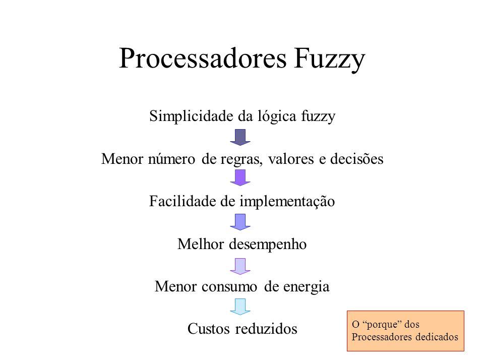 Processadores Fuzzy Simplicidade da lógica fuzzy Menor número de regras, valores e decisões Facilidade de implementação Melhor desempenho Menor consum