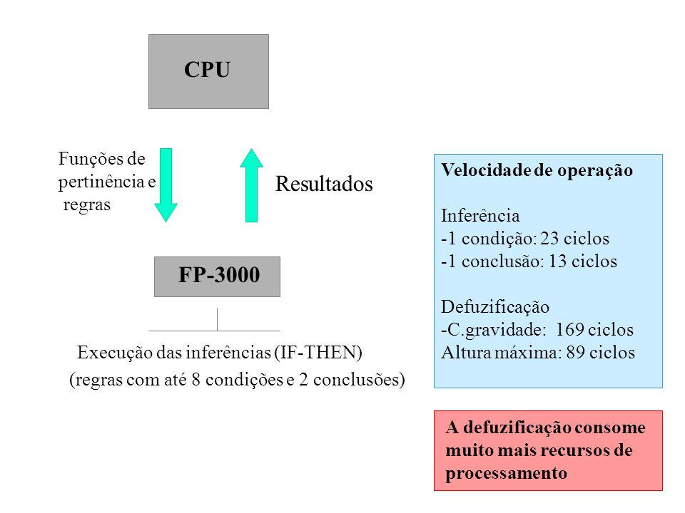 CPU FP-3000 Funções de pertinência e regras Execução das inferências (IF-THEN) (regras com até 8 condições e 2 conclusões) Resultados Velocidade de op