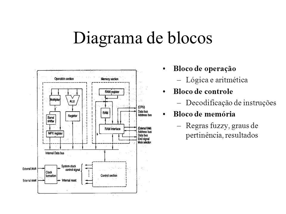 Diagrama de blocos Bloco de operação –Lógica e aritmética Bloco de controle –Decodificação de instruções Bloco de memória –Regras fuzzy, graus de pert