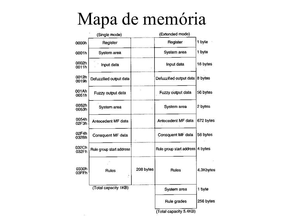 Mapa de memória
