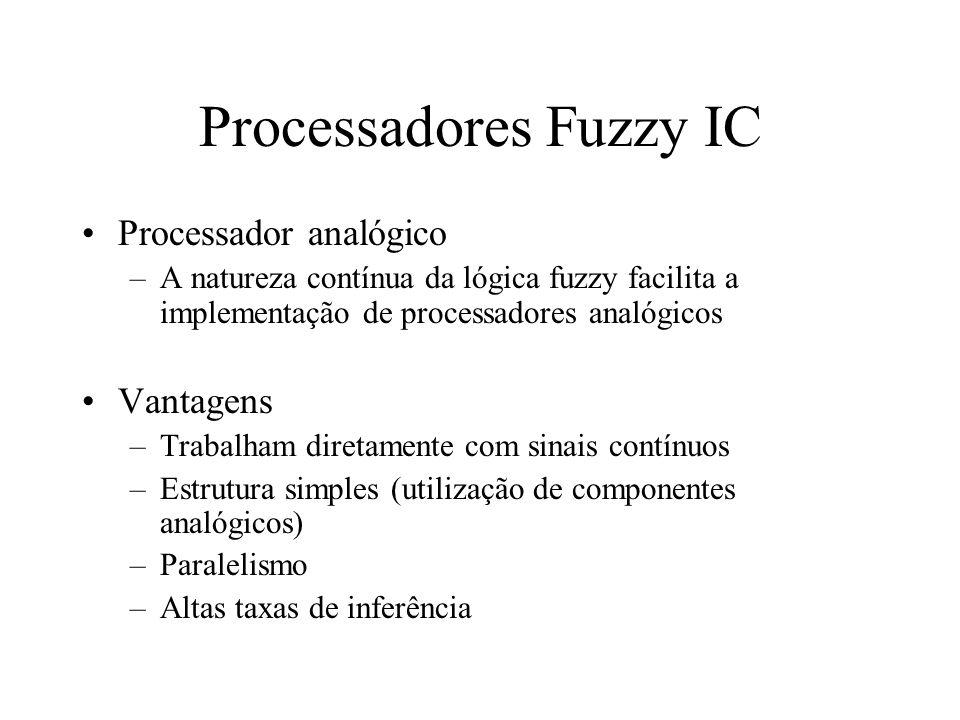Processadores Fuzzy IC Processador analógico –A natureza contínua da lógica fuzzy facilita a implementação de processadores analógicos Vantagens –Trab