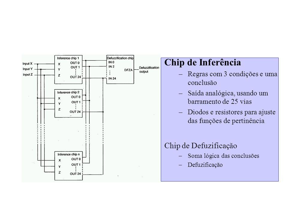 Chip de Inferência –Regras com 3 condições e uma conclusão –Saída analógica, usando um barramento de 25 vias –Diodos e resistores para ajuste das funç