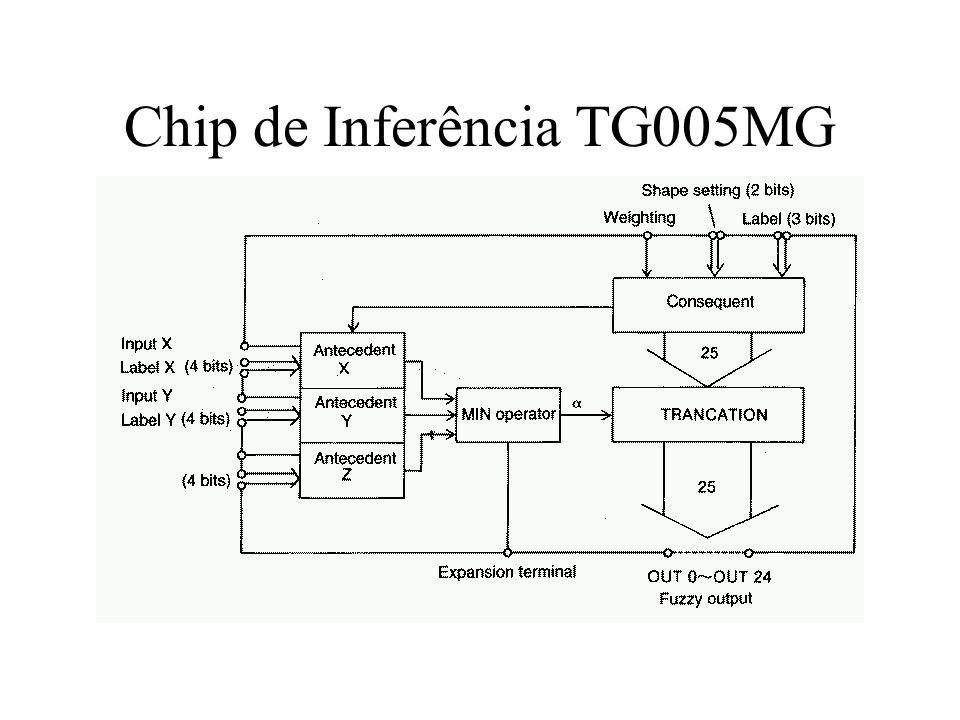Chip de Inferência TG005MG