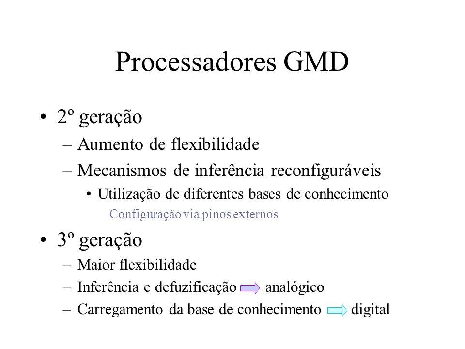 Processadores GMD 2º geração –Aumento de flexibilidade –Mecanismos de inferência reconfiguráveis Utilização de diferentes bases de conhecimento Config
