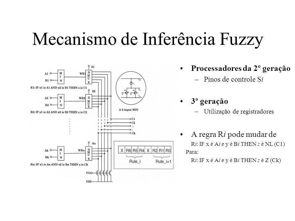 Mecanismo de Inferência Fuzzy Processadores da 2º geração –Pinos de controle Si 3º geração –Utilização de registradores A regra Ri pode mudar de Ri: I