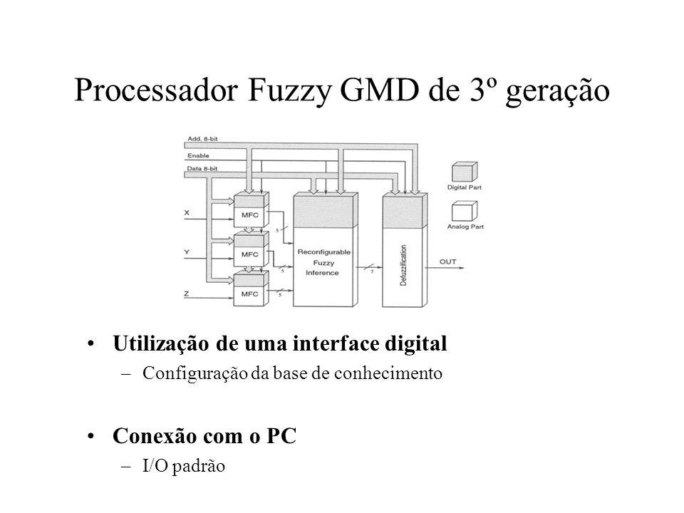 Processador Fuzzy GMD de 3º geração Utilização de uma interface digital –Configuração da base de conhecimento Conexão com o PC –I/O padrão