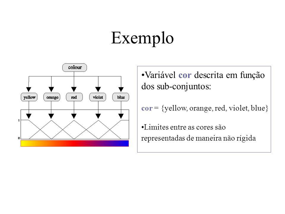 Exemplo Variável cor descrita em função dos sub-conjuntos: cor = {yellow, orange, red, violet, blue} Limites entre as cores são representadas de manei