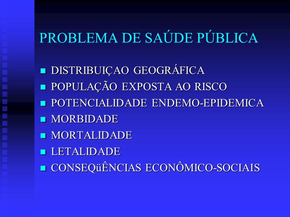 PROBLEMA DE SAÚDE PÚBLICA DISTRIBUIÇAO GEOGRÁFICA DISTRIBUIÇAO GEOGRÁFICA POPULAÇÃO EXPOSTA AO RISCO POPULAÇÃO EXPOSTA AO RISCO POTENCIALIDADE ENDEMO-EPIDEMICA POTENCIALIDADE ENDEMO-EPIDEMICA MORBIDADE MORBIDADE MORTALIDADE MORTALIDADE LETALIDADE LETALIDADE CONSEQüÊNCIAS ECONÔMICO-SOCIAIS CONSEQüÊNCIAS ECONÔMICO-SOCIAIS