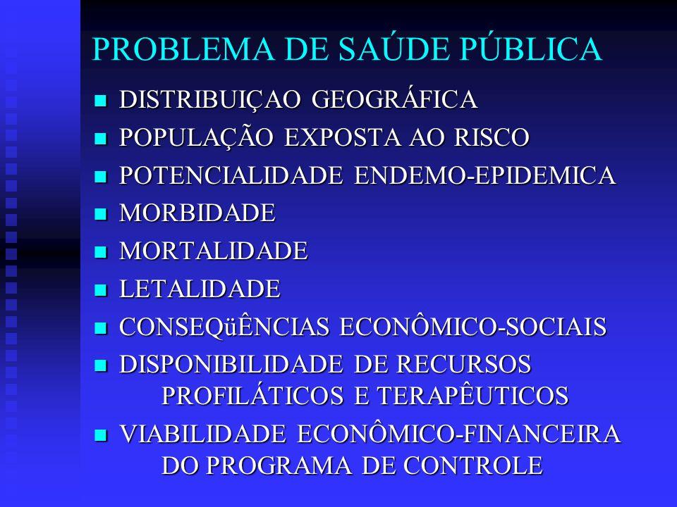 PROBLEMA DE SAÚDE PÚBLICA DISTRIBUIÇAO GEOGRÁFICA DISTRIBUIÇAO GEOGRÁFICA POPULAÇÃO EXPOSTA AO RISCO POPULAÇÃO EXPOSTA AO RISCO POTENCIALIDADE ENDEMO-EPIDEMICA POTENCIALIDADE ENDEMO-EPIDEMICA MORBIDADE MORBIDADE MORTALIDADE MORTALIDADE LETALIDADE LETALIDADE CONSEQüÊNCIAS ECONÔMICO-SOCIAIS CONSEQüÊNCIAS ECONÔMICO-SOCIAIS DISPONIBILIDADE DE RECURSOS PROFILÁTICOS E TERAPÊUTICOS DISPONIBILIDADE DE RECURSOS PROFILÁTICOS E TERAPÊUTICOS VIABILIDADE ECONÔMICO-FINANCEIRA DO PROGRAMA DE CONTROLE VIABILIDADE ECONÔMICO-FINANCEIRA DO PROGRAMA DE CONTROLE