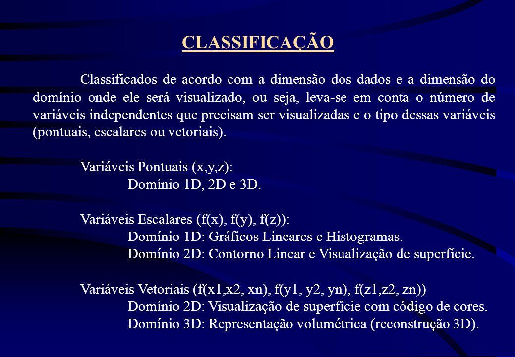 CLASSIFICAÇÃO Classificados de acordo com a dimensão dos dados e a dimensão do domínio onde ele será visualizado, ou seja, leva-se em conta o número d