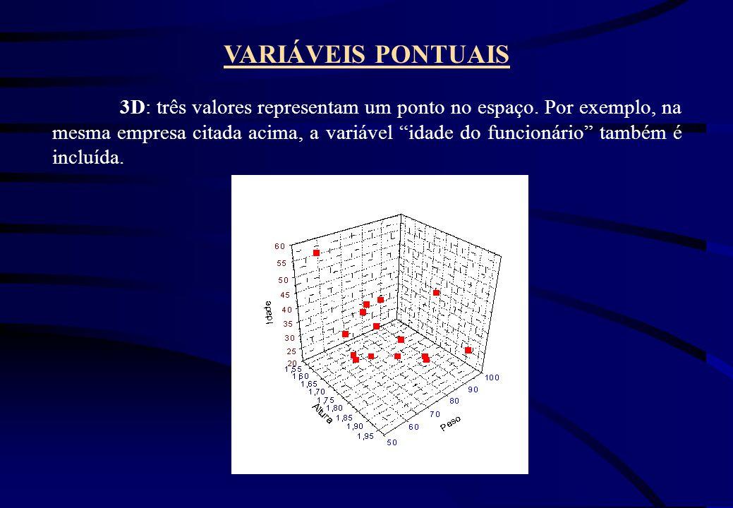 3D: três valores representam um ponto no espaço. Por exemplo, na mesma empresa citada acima, a variável idade do funcionário também é incluída. VARIÁV