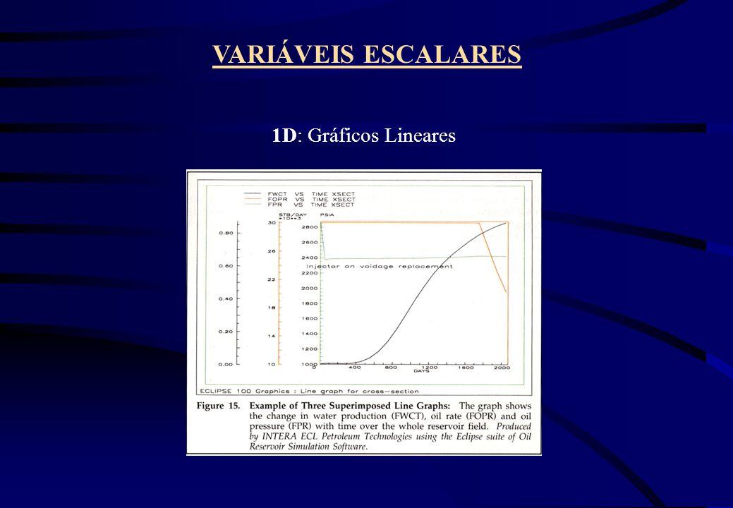 VARIÁVEIS ESCALARES 1D: Gráficos Lineares