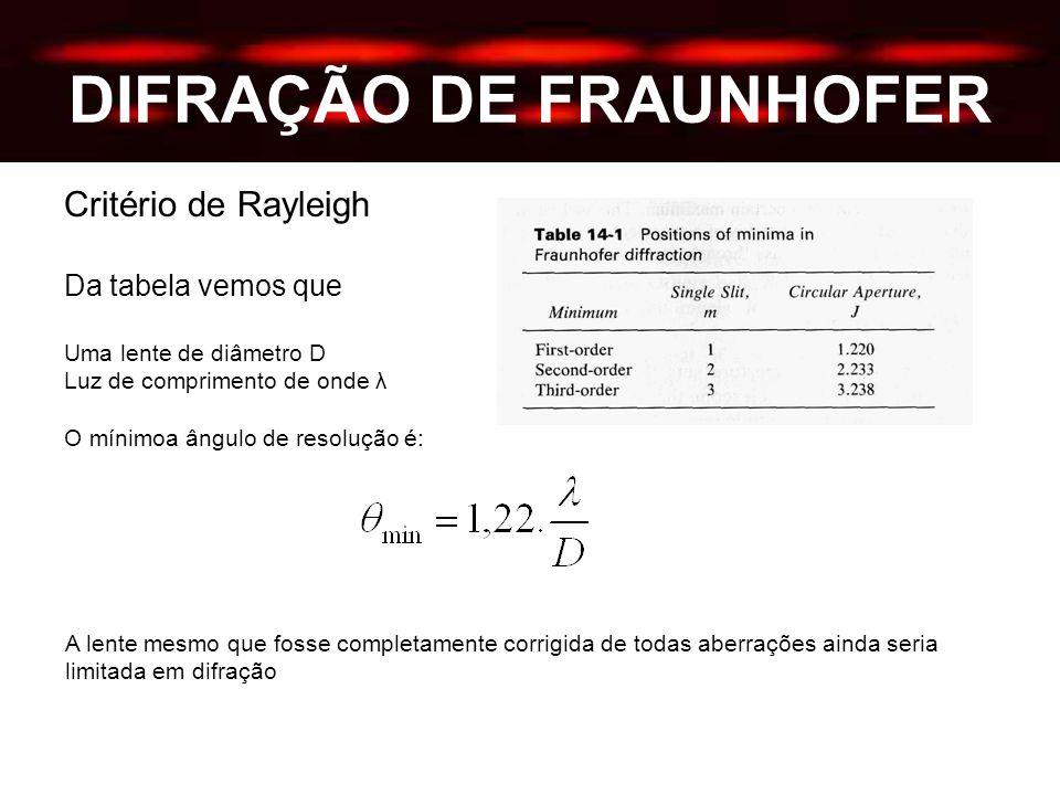 DIFRAÇÃO DE FRAUNHOFER Critério de Rayleigh Da tabela vemos que Uma lente de diâmetro D Luz de comprimento de onde λ O mínimoa ângulo de resolução é: A lente mesmo que fosse completamente corrigida de todas aberrações ainda seria limitada em difração