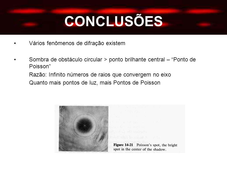 CONCLUSÕES Vários fenômenos de difração existem Sombra de obstáculo circular > ponto brilhante central – Ponto de Poisson Razão: Infinito números de raios que convergem no eixo Quanto mais pontos de luz, mais Pontos de Poisson