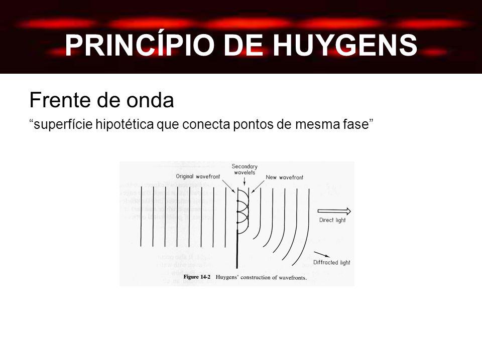 PRINCÍPIO DE HUYGENS Frente de onda superfície hipotética que conecta pontos de mesma fase