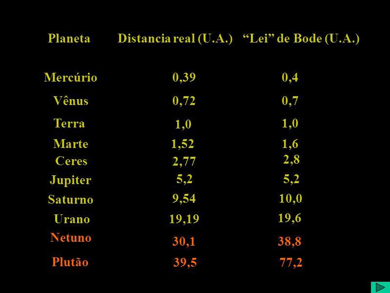Distancia real (U.A.)Lei de Bode (U.A.)Planeta Mercúrio Vênus Terra Marte Jupiter Saturno 0,390,4 0,720,7 1,0 1,521,6 ? 2,8 ??? 5,2 9,5410,0 Urano19,1