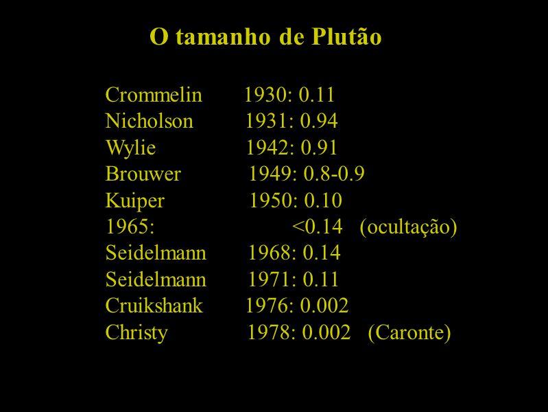 O tamanho de Plutão Crommelin 1930: 0.11 Nicholson 1931: 0.94 Wylie 1942: 0.91 Brouwer 1949: 0.8-0.9 Kuiper 1950: 0.10 1965: <0.14 (ocultação) Seidelm