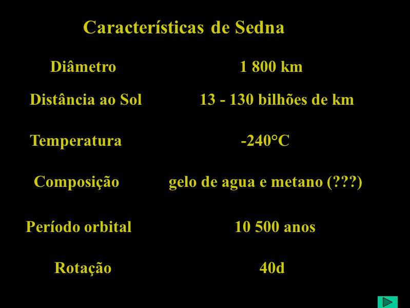 Características de Sedna Temperatura -240°C Composição gelo de agua e metano (???) Distância ao Sol 13 - 130 bilhões de km Período orbital 10 500 anos