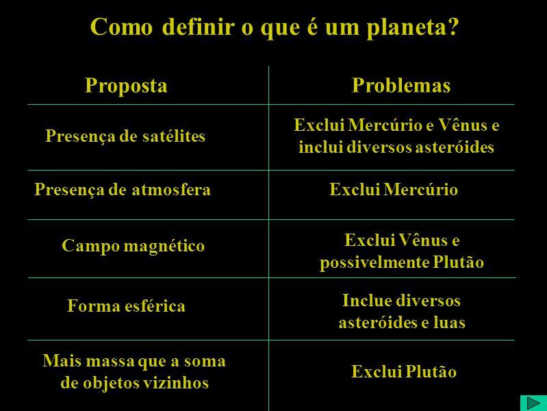 Como definir o que é um planeta? Proposta Problemas Presença de satélites Exclui Mercúrio e Vênus e inclui diversos asteróides Presença de atmosferaEx