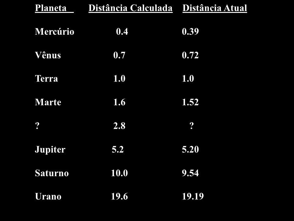 Planeta Distância Calculada Distância Atual Mercúrio 0.40.39 Vênus 0.70.72 Terra 1.01.0 Marte 1.6 1.52 ? 2.8 ? Jupiter 5.2 5.20 Saturno 10.09.54 Urano