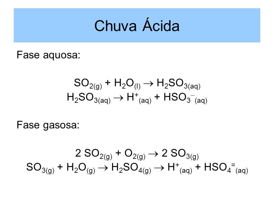 Chuva Ácida Fase aquosa: SO 2(g) + H 2 O (l) H 2 SO 3(aq) H 2 SO 3(aq) H + (aq) + HSO 3 (aq) Fase gasosa: 2 SO 2(g) + O 2(g) 2 SO 3(g) SO 3(g) + H 2 O
