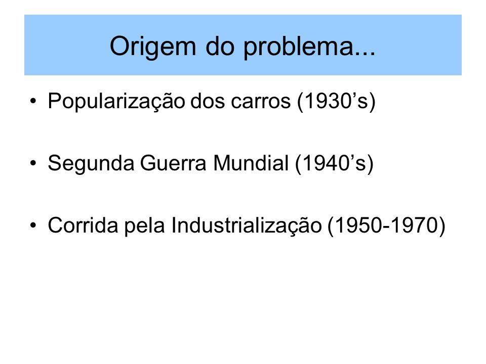 Origem do problema... Popularização dos carros (1930s) Segunda Guerra Mundial (1940s) Corrida pela Industrialização (1950-1970)