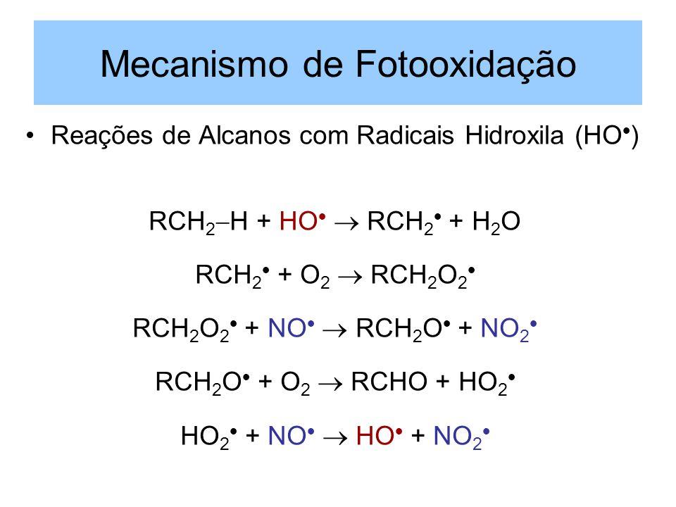 Mecanismo de Fotooxidação Reações de Alcanos com Radicais Hidroxila (HO ) RCH 2 H + HO RCH 2 + H 2 O RCH 2 + O 2 RCH 2 O 2 RCH 2 O 2 + NO RCH 2 O + NO