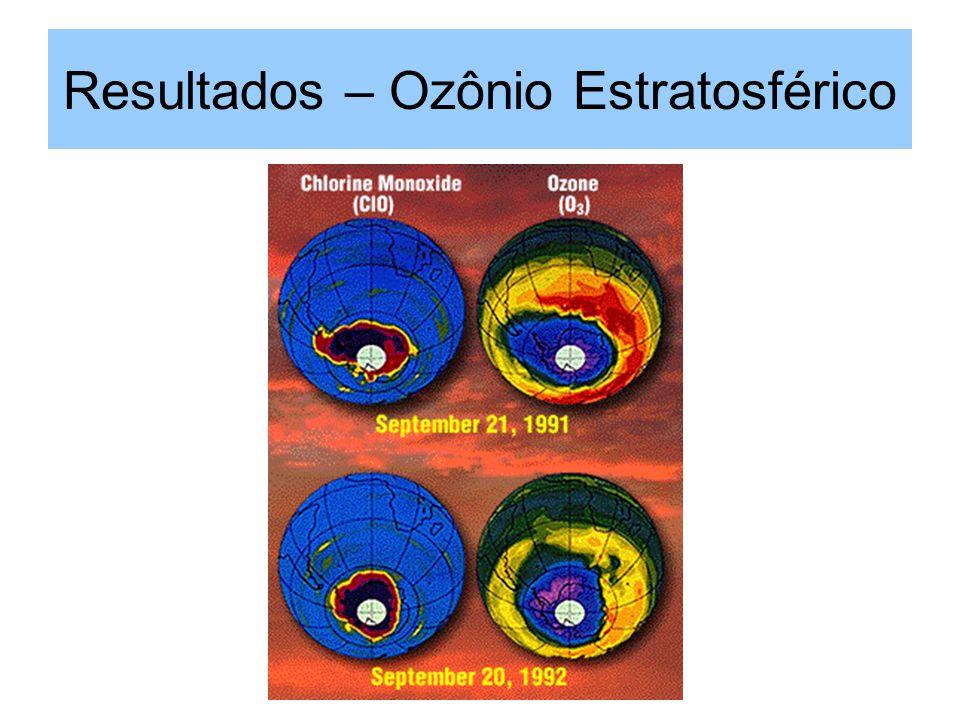 Resultados – Ozônio Estratosférico