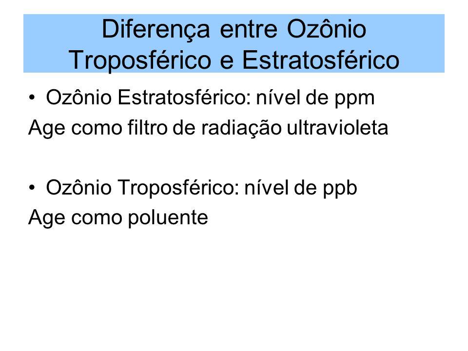 Diferença entre Ozônio Troposférico e Estratosférico Ozônio Estratosférico: nível de ppm Age como filtro de radiação ultravioleta Ozônio Troposférico: