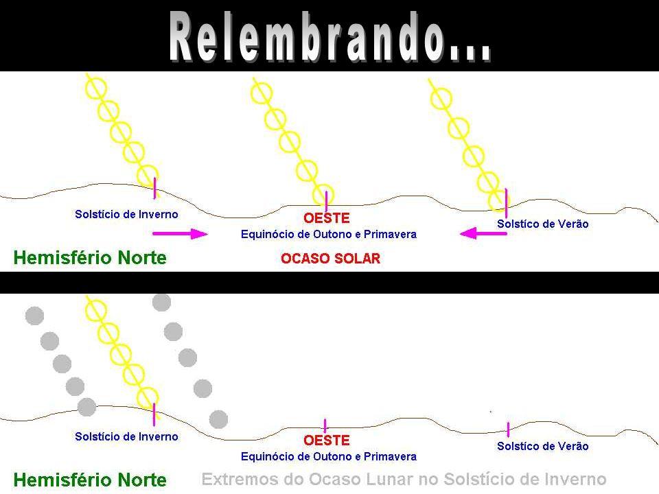 - Solstício - Estações do ano - Ciclo metônico - 19 anos - Linha dos Nodos - Ciclo de Saros - Eclipses Sol e Lua Planetas (apenas representação)