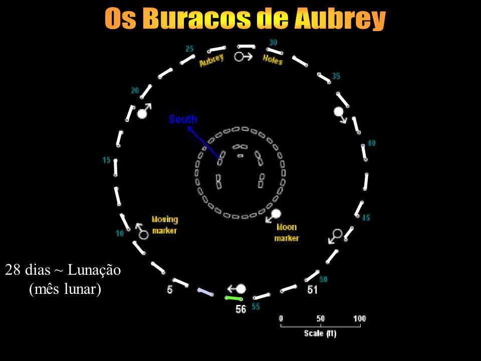 caminho do Sol caminho da lua 18,7 anos Caminho dos nodos Ciclo de Saros