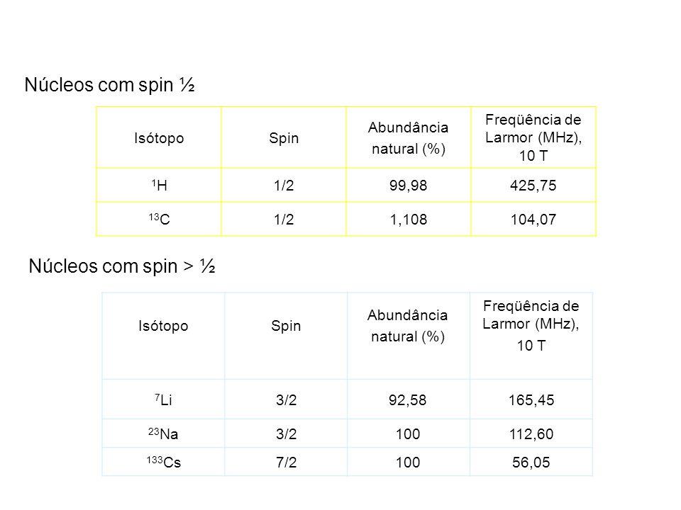 Núcleos com spin ½ Núcleos com spin > ½ IsótopoSpin Abundância natural (%) Freqüência de Larmor (MHz), 10 T 1H1H1/299,98425,75 13 C1/21,108104,07 Isót