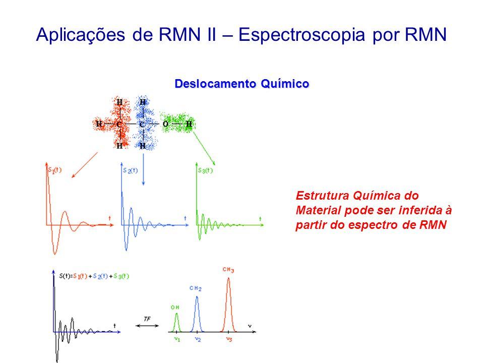 Deslocamento Químico Aplicações de RMN II – Espectroscopia por RMN Estrutura Química do Material pode ser inferida à partir do espectro de RMN