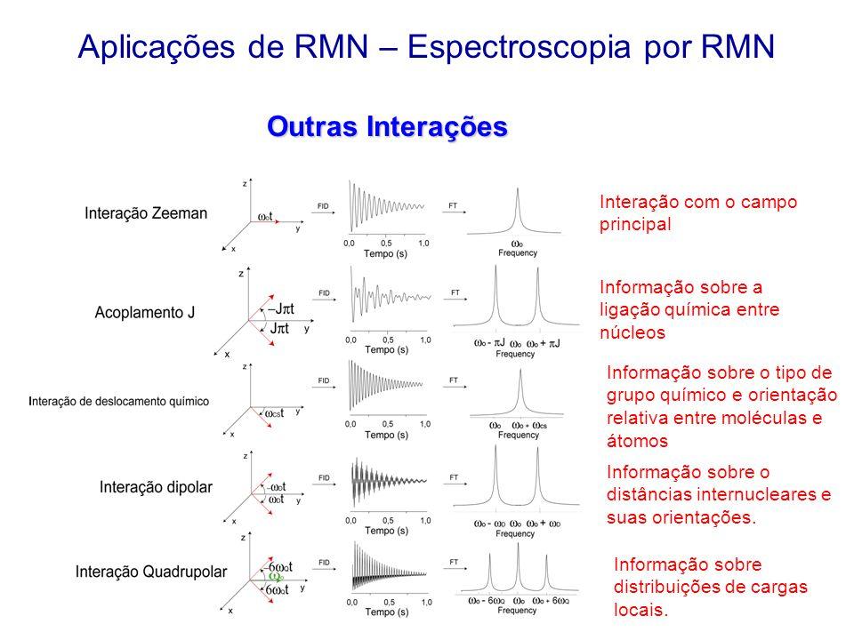 Aplicações de RMN – Espectroscopia por RMN Outras Interações Interação com o campo principal Informação sobre a ligação química entre núcleos Informaç