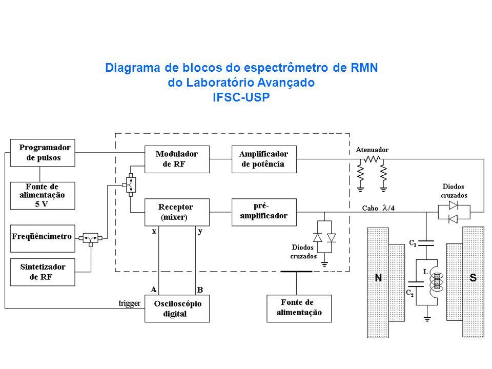 Diagrama de blocos do espectrômetro de RMN do Laboratório Avançado IFSC-USP