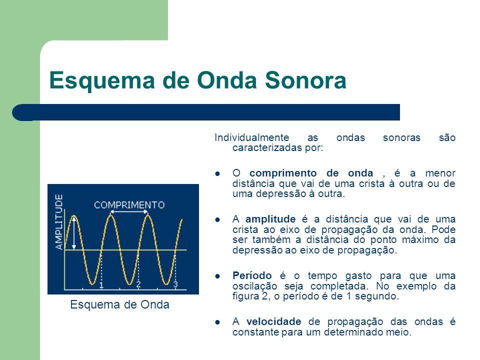 Esquema de Onda Sonora Individualmente as ondas sonoras são caracterizadas por: O comprimento de onda, é a menor distância que vai de uma crista à out
