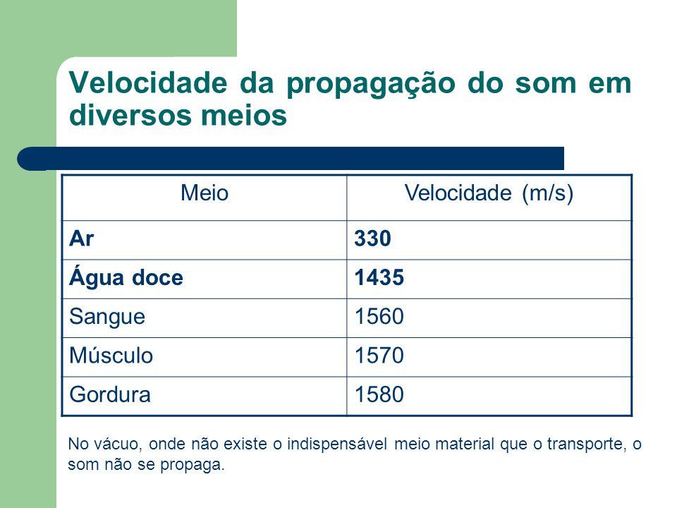 Velocidade da propagação do som em diversos meios MeioVelocidade (m/s) Ar330 Água doce1435 Sangue1560 Músculo1570 Gordura1580 No vácuo, onde não exist