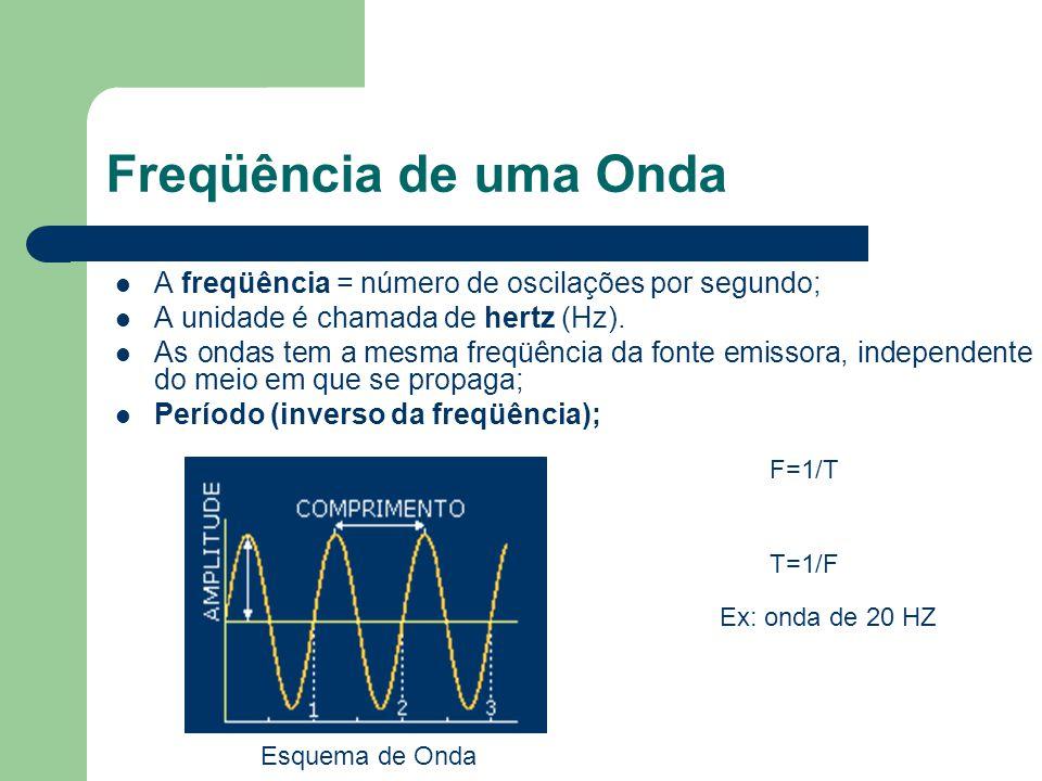 Freqüência de uma Onda A freqüência = número de oscilações por segundo; A unidade é chamada de hertz (Hz). As ondas tem a mesma freqüência da fonte em