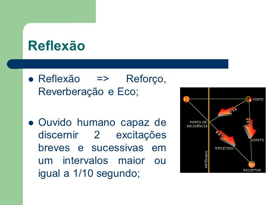 Reflexão Reflexão => Reforço, Reverberação e Eco; Ouvido humano capaz de discernir 2 excitações breves e sucessivas em um intervalos maior ou igual a