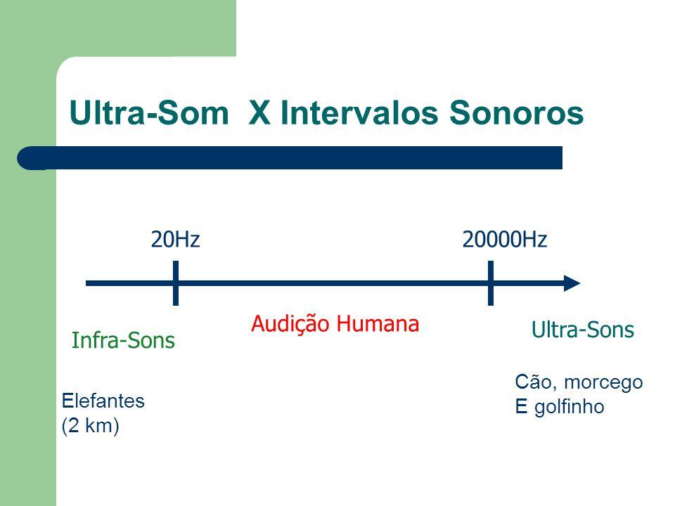 Ultra-Som X Intervalos Sonoros 20Hz20000Hz Infra-Sons Ultra-Sons Audição Humana Elefantes (2 km) Cão, morcego E golfinho