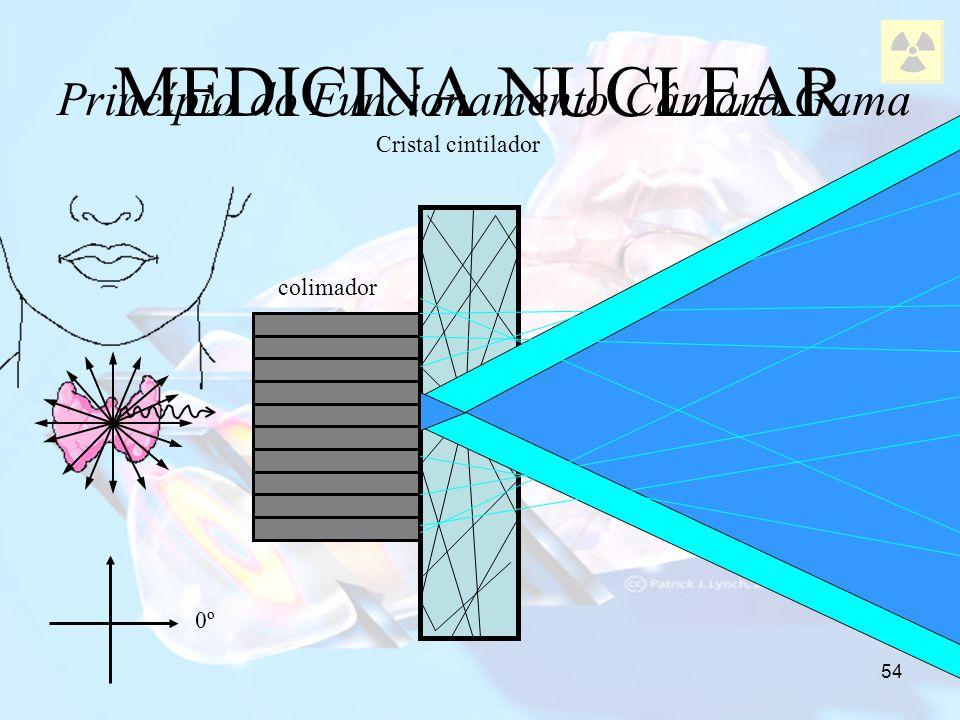 54 MEDICINA NUCLEAR Princípio do Funcionamento Câmara Gama 0º colimador Cristal cintilador *