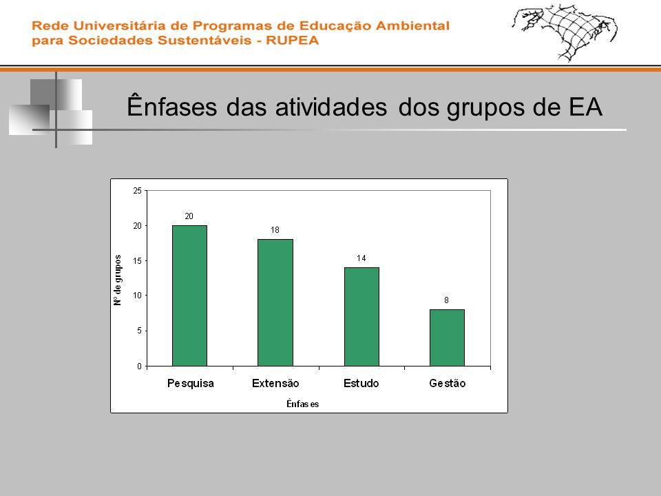 Ênfases das atividades dos grupos de EA