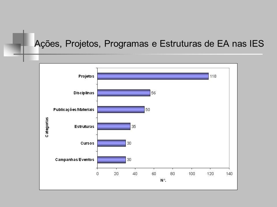 Ações, Projetos, Programas e Estruturas de EA nas IES
