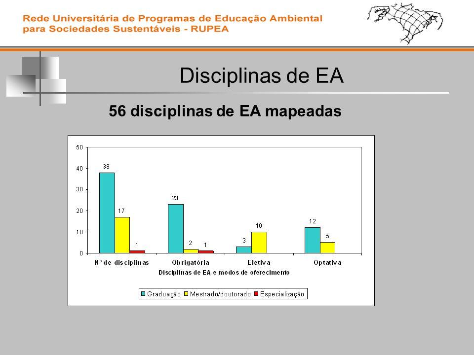 Disciplinas de EA 56 disciplinas de EA mapeadas