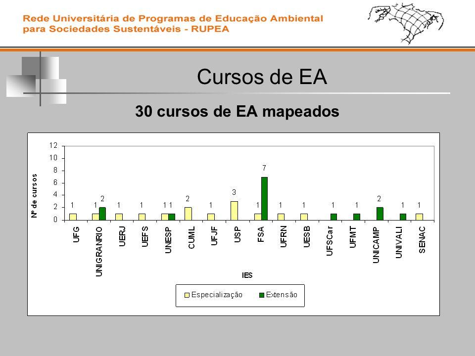 Cursos de EA 30 cursos de EA mapeados