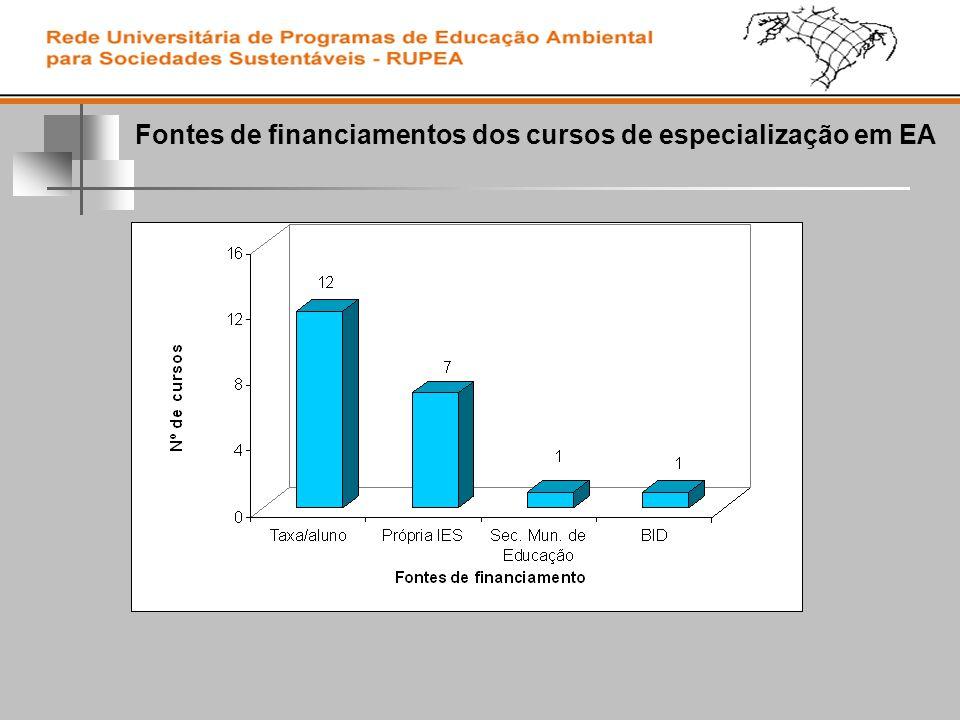Fontes de financiamentos dos cursos de especialização em EA