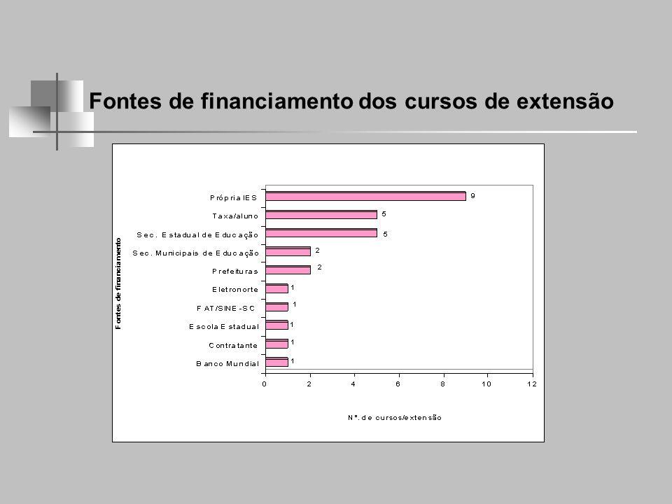 Fontes de financiamento dos cursos de extensão