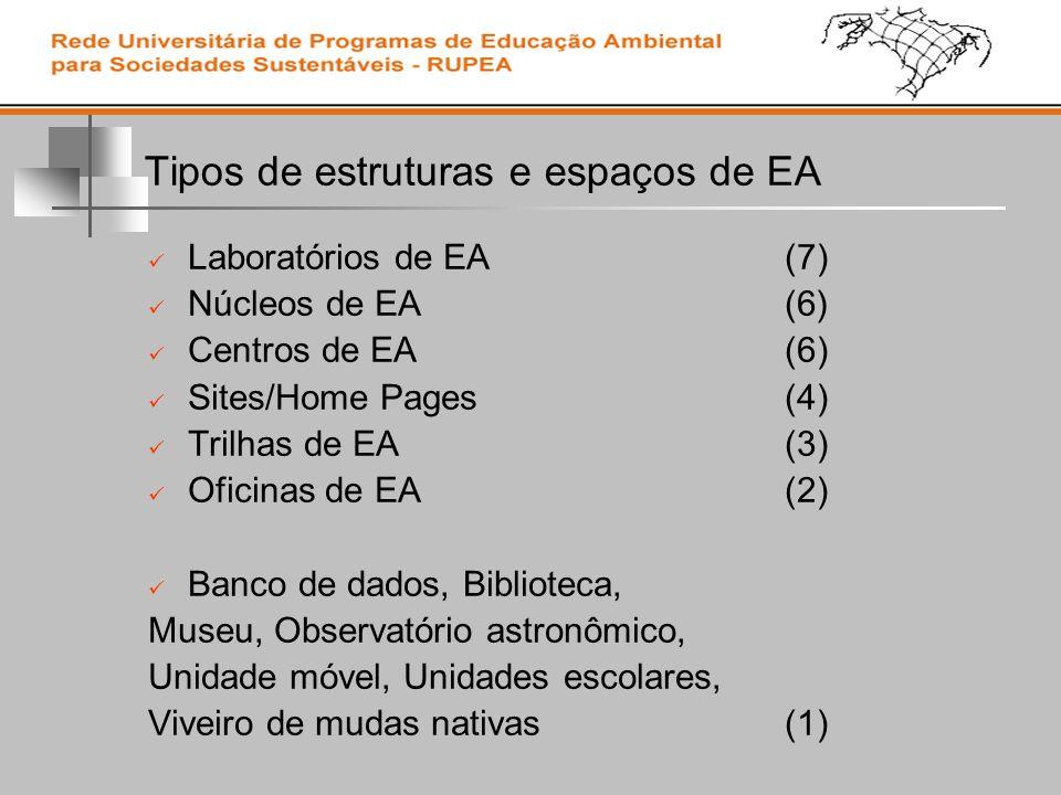 Tipos de estruturas e espaços de EA Laboratórios de EA ( 7) Núcleos de EA ( 6 ) Centros de EA ( 6) Sites/Home Pages ( 4) Trilhas de EA ( 3) Oficinas de EA ( 2) Banco de dados, Biblioteca, Museu, Observatório astronômico, Unidade móvel, Unidades escolares, Viveiro de mudas nativas ( 1)
